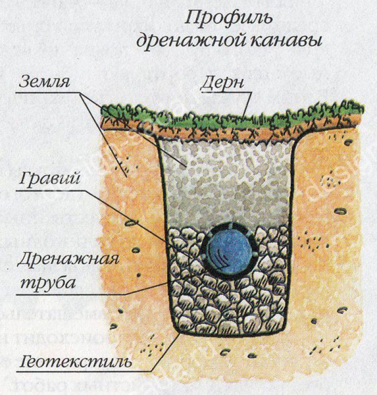 Дренаж возле дома своими руками на глинистых почвах 65