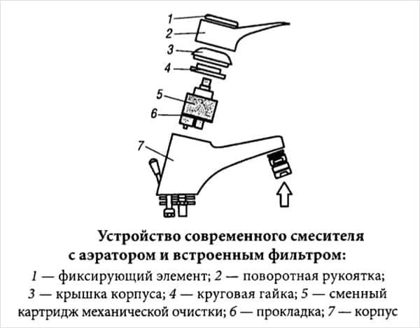 Фото — схема устройства для