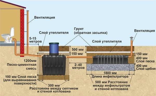 Схема устройства септика Танк