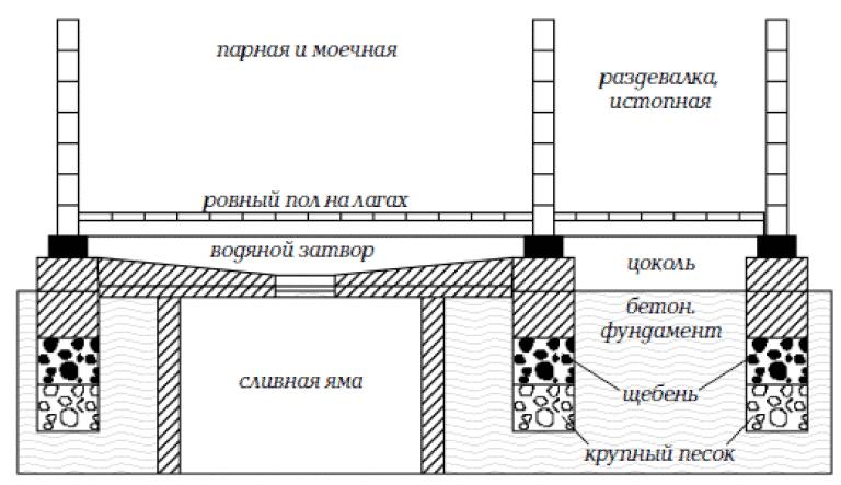 Сливная система в бане