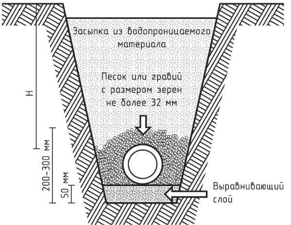 Дренажная система с трубой