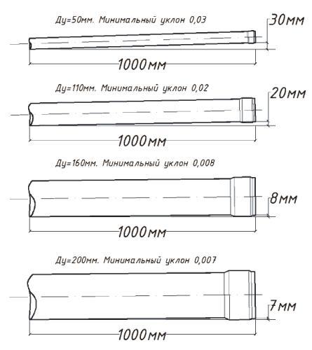 Примеры зависимости перепада высот начала и конца трубы от ее наклона