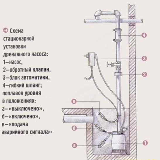 Принцип установки дренажного насоса