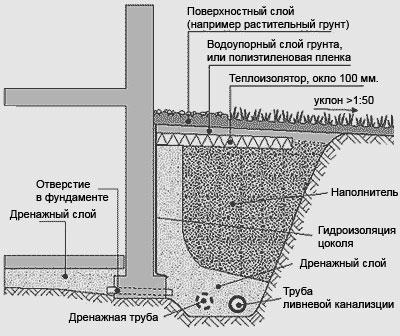 Схема закрытой дренажной системы