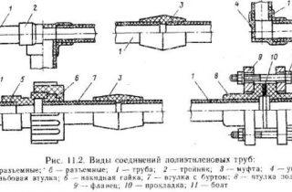 Типы соединения труб