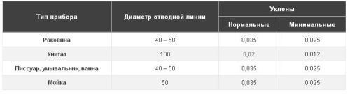 Таблица: уклоны отводных труб в квартире