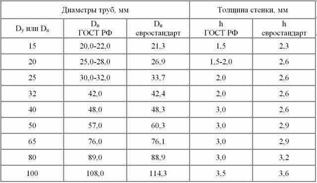 Определение диаметра условного прохода