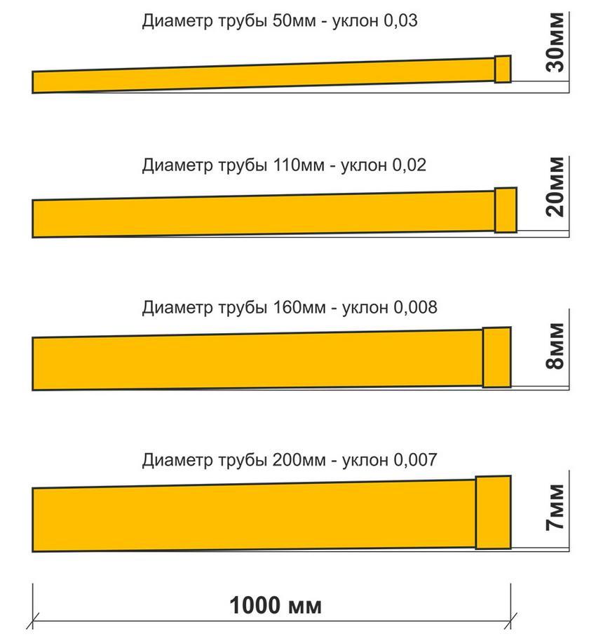 Диаметр трубы с уклоном