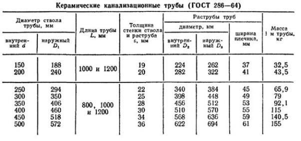 Диаметры керамических труб