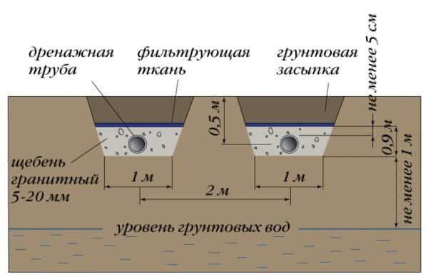 Пример установки дрена