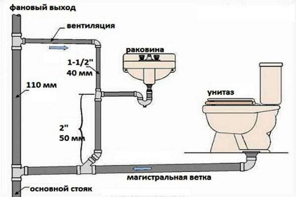 Зависимость диаметра и области использования