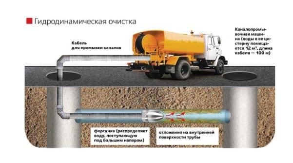 Гидродинамическая очистка наружной канализации