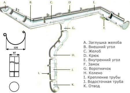 водосток Ruukki 125