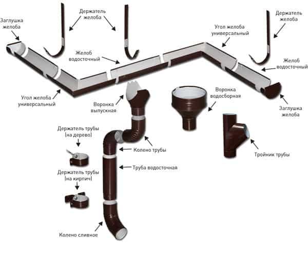 конструкция водосточной системы