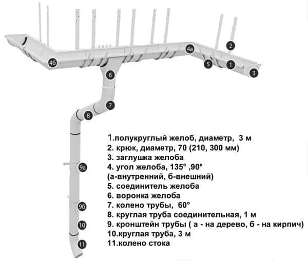 конструкция водоотводов