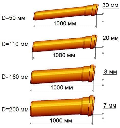 схема расчета наклона