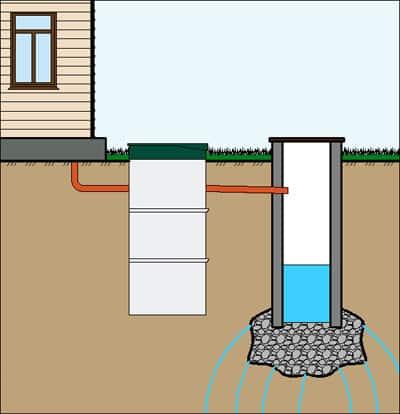 Системы очистки сточных вод - принцип работы
