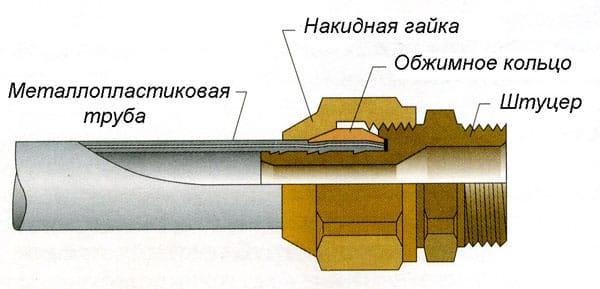 металлопластиковая труба с компрессионной деталью