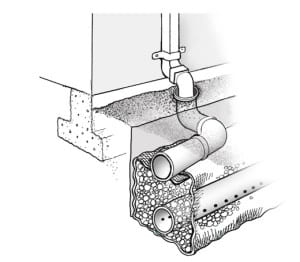 сочетание труб водоотвода с крыши и участка