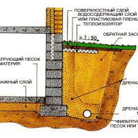 Что такое дренаж фундамента