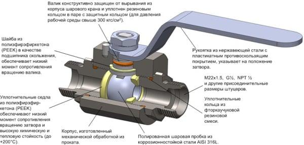 конструкция штуцерной модели