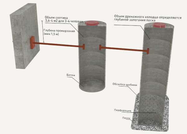 конструкция системы из бетонных колец