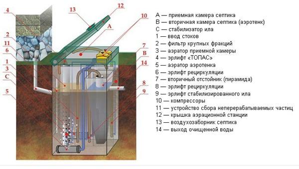 Септик топас инструкция по эксплуатации
