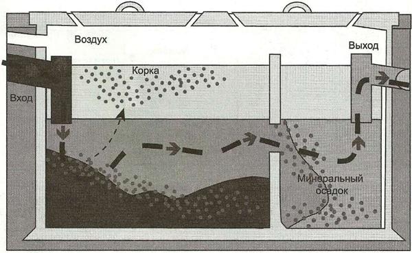 принцип работы очистителя Топас