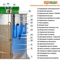Инструкция по установке септика Евробион