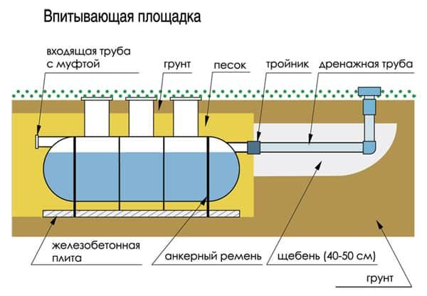 принцип работы механического септика