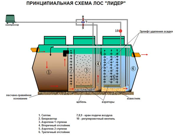 принцип работы септика с компрессором