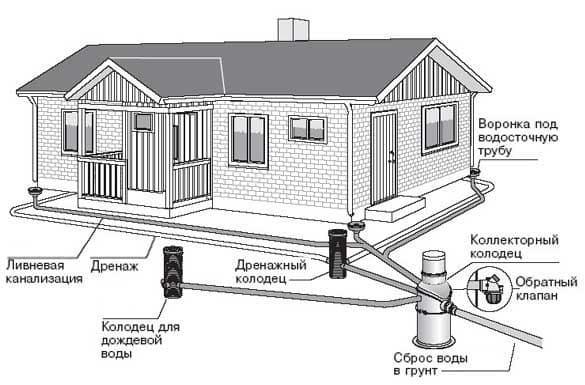 Конструкция наружного водоотведения