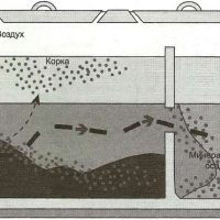 Как сделать бетонный септик своими руками