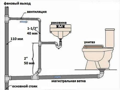 Разводка внутреннего водоотведения
