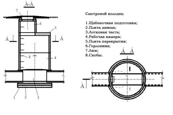 Конструкция смотрового линейного колодца