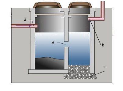 Упрощенный чертеж двухкамерной выгребной ямы