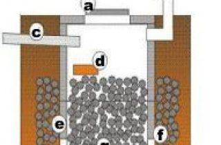 Делаем выгребную яму без откачки своими руками - пошаговая инструкция