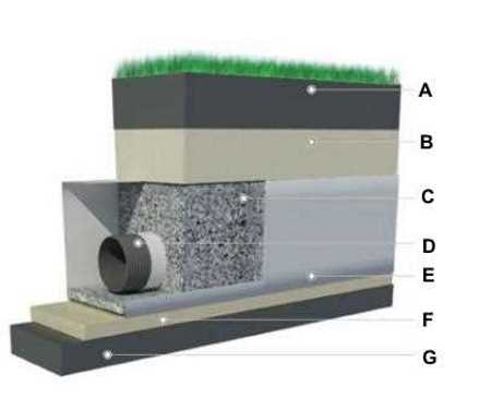 Схема устройства глубинного водоотвода
