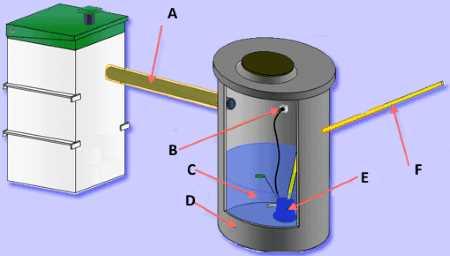 Конструкция (схема)колодца с насосом для канализационной системы