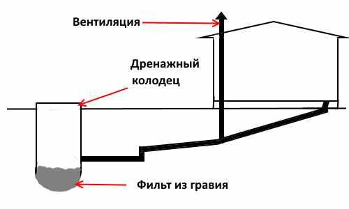 Дренажная канализационная система (упрощенная схема)
