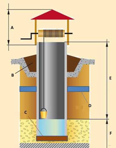 Пример простой конструкции колодца
