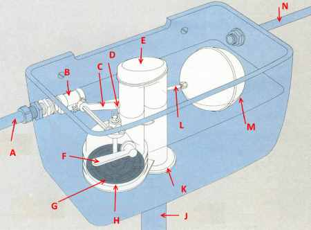 Схема устройства простой сливной арматуры, установленной на бачке унитаза с боковой подводкой