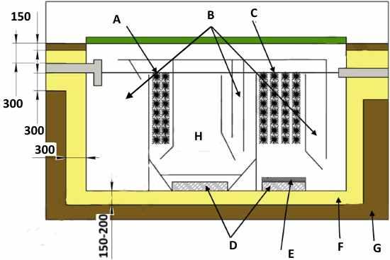Упрощенная схема-конструкция септика