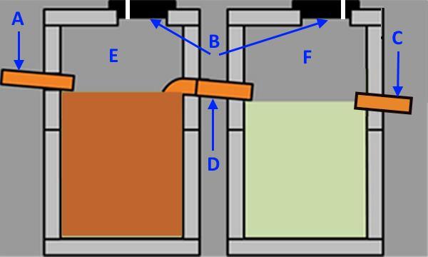Конструкция двухсекционного септика из бетонных колец