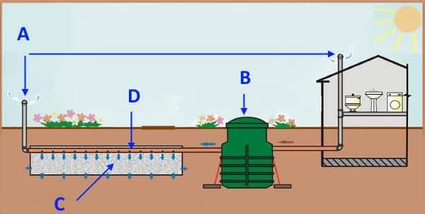 Пример организации внешней локальной канализации в частном доме