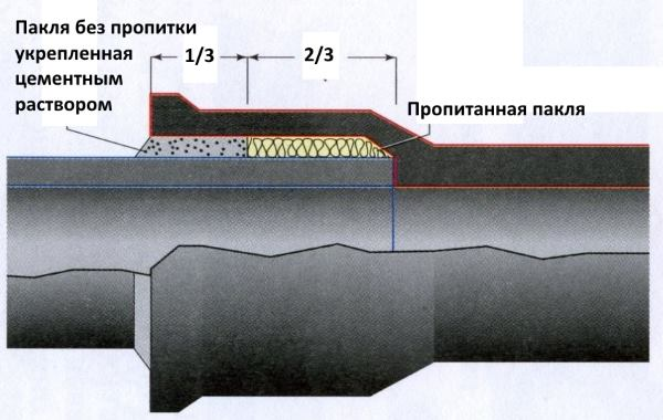 Реализация раструбного соединения