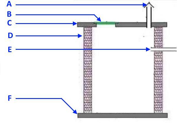 Устройство простейшей локальной канализации (накопительной ямы)