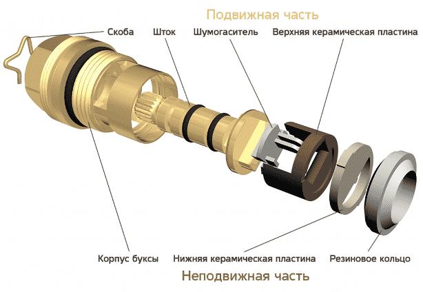 Конструкция кран буксы