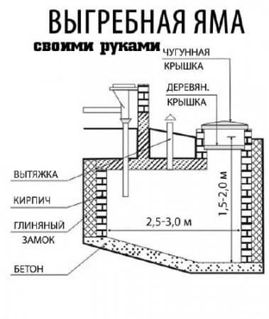 Пример конструкции однокамерной выгребной ямы