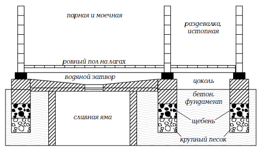 Пример сливной ямы для бани